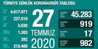 27 Temmuz Pazartesi koronavirüs tablosu Türkiye! Koronavirüsten dolayı kaç  kişi öldü Koronavirüs vaka, iyileşen, entübe sayısı ve son durum ne? -  Haberler