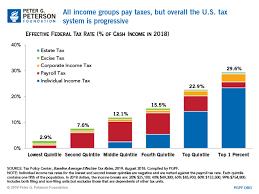Budget Basics Who Pays Taxes