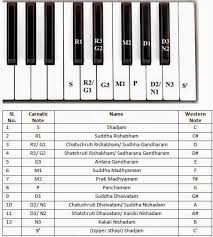 Carnatic Music Ragas Chart We Can Remember All 72 Melakarta Raga Swarasthanams