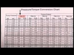 Hydratight Torque Conversion Chart Applying Good To