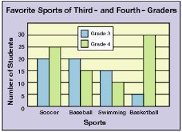 What Is A Bar Line Chart Grade 4 Mean Median And Mode Overview