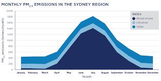 Australian Smoking Wood Chart Sydney Australian Air Quality Group Woodsmoke
