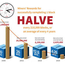 While the rewards of mining appear lucrative, the process is complex. Bitcoin Mining Definition