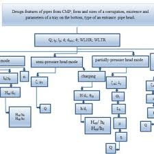 Cmp Pipe Size Chart The Flow Chart Of Hydraulic Calculation Algorithm In Design