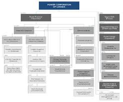 Power Corp Org Chart An Undervalued Large Cap Financial Firm You Probably Have