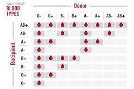 Blood Transfusion Isa Vit Medium