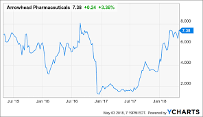 Arrowhead Pharmaceuticals Ready To Break Out Of Its 7