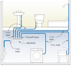 three designs for pex plumbing systemshome run manifold system