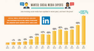 How To Hire A Social Media Manager: The 12 Essential Habits