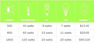 Light Bulb Watt Conversion Led Light Equivalents Best Led