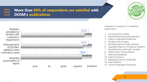 Satisfaction Survey Report Department Of Statistics Malaysia Official Portal