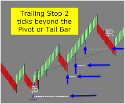 Trailing Stop On Quote Delectable T48 Protrader T48 Trade Setups Indicator Strategy User Trailing Stop