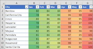 rate comparison format in excel apply conditional formatting in excel excel