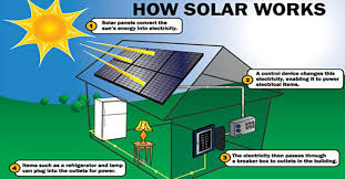 see if a home solar system is right for you