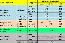 Lalu, berapa tarif ppnbm kendaraan bermotor yang saat ini berlaku? Ini Skema Final Usulan Pajak Mobil Berdasarkan Emisi