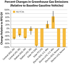 Greenhouse Comparison Chart Alternative Fuels Data Center Fuel Cell Electric Vehicle