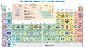 Chart Of Elements And Their Symbols This Illustrated Periodic Table Shows How We Regularly
