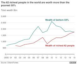 Oxfam Says Wealth Of Richest 1 Equal To Other 99 Bbc News