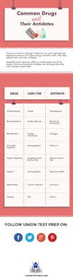 Common Drugs And Their Antidotes
