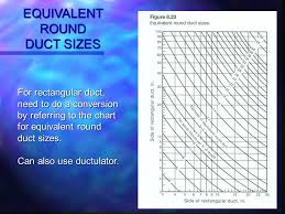 Round To Rectangular Duct Chart Air Flow In Ducts Shaharin Anwar Sulaiman Ppt Video Online