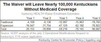 Medicaid Work Requirement Is Misguided And Harmful Ky Policy