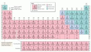 The periodic table: Taylor DeTinne - ThingLink
