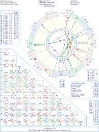 Walt Disney Birth Chart Santino Fontana Natal Birth Chart From The Astrolreport A