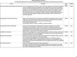 gates millenium scholarship essay questions gates millenium scholarship essay prompts yakutat gates millenium scholarship essay prompts yakutat