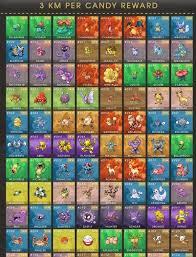 Pokemon Go Buddy Chart And I Checked Anime Amino