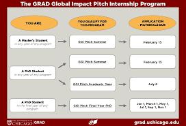 internships uchicagograd the