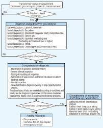 Transformer Chart