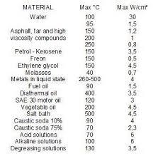 Liquid Density Chart High Density