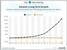 Showing The Revenues Of Amazon India Download Scientific
