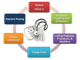6 Key Steps Of A Successful Medical Billing Process