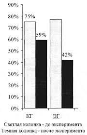 Пути повышения двигательной активности детей лет на  Динамика показателей простудной заболеваемости у детей ЭГ и КГ в процессе эксперимента
