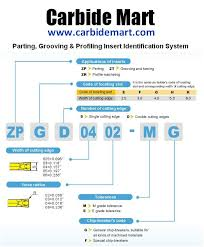 Turning Insert Identification Chart Cutting Tool Identification Systems From Carbide Mart