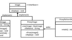 Proxy Design Pattern Java Proxy Design Pattern Example Java Tutorial Network