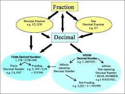 Decimal To Fraction Calculator Chart Converting Fractions Continued