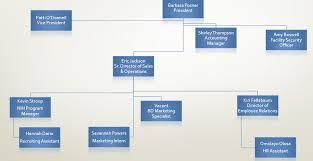 Nih Organizational Chart Organizational Chart