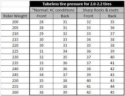 Auto Tire Pressure Chart Weight And Tire Pressure Mountain Bike Tires Tubeless