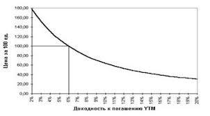Курсовая работа Основные характеристики облигаций и анализ их  На величину показателя ytm оказывает влияние и цена облигации Зависимость доходности к погашению ytm облигации со сроком погашения 25 лет и ставкой купона