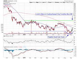 Grubhub Share Price Chart Gig Economy Stocks Rally Amid Passage Of California Bill