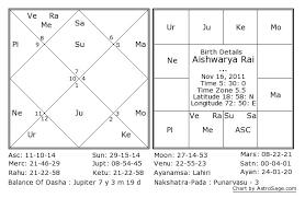 Aishwarya Rai Baby Kundli Horoscope