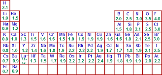 Electronegativity Chart Trend Do Metals Have High Electronegativity Socratic