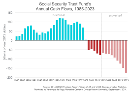 Social Security Chart Update Social Security Remains On An Unsustainable Path