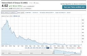 National Bank Of Greece Stock Chart National Bank Of Greece Reverse Stock Split 2013 Corvette