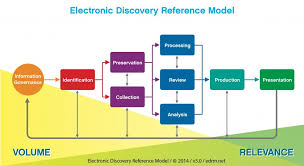 Why Ediscovery Alone Is Not Information Governance Sherpa Software