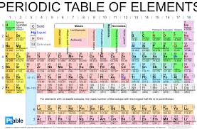 The colors denote the element groups. Printable Periodic Table Pdf Ptable