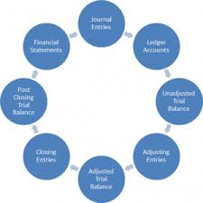 Accounting Completing And Closing The Accounting Cycle