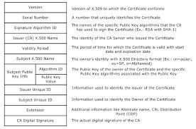 Digital Certificates Explained Knowledge Base